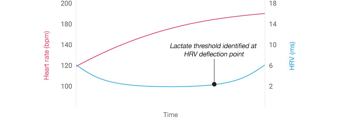 A graph showing lactate threshold at 90% of an athlete's maximum heart rate.